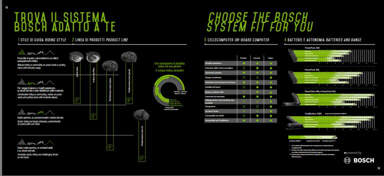 Trova il sistema Bosch adatto a te: da FatBike-Elettrica.it per Lombardo ebikes.